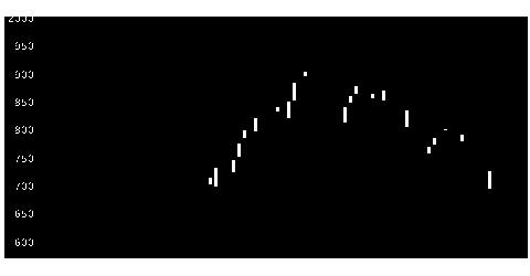 2270雪印メグの株式チャート