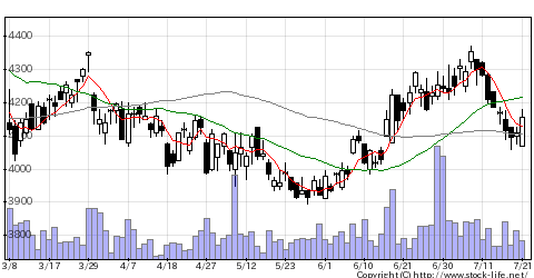 2282日ハムの株式チャート