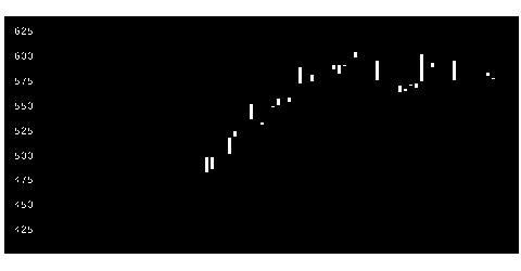 2288丸大食の株価チャート