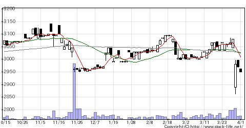2293滝沢ハムの株価チャート