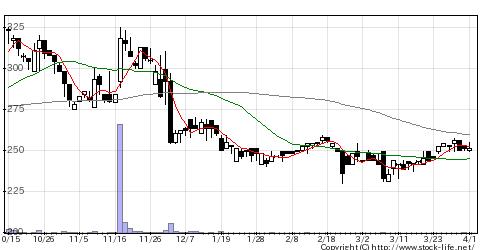 2304CSSの株価チャート