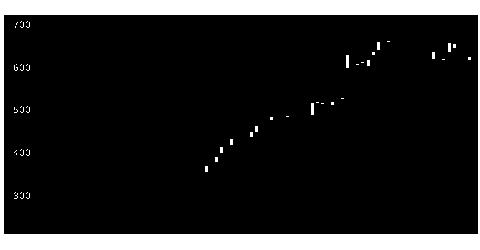 2309シミックHDの株価チャート