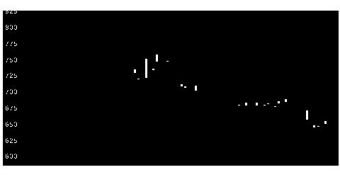 2311エプコの株価チャート