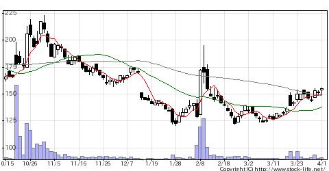 2315CAICAの株式チャート