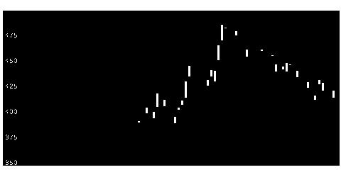 2317システナの株式チャート