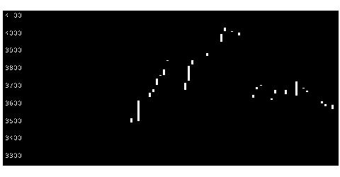 2331ALSOKの株式チャート