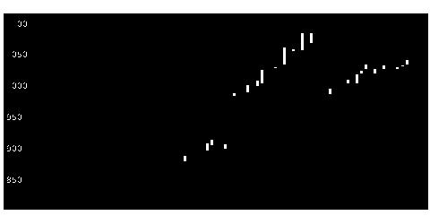 2335キューブシスの株価チャート