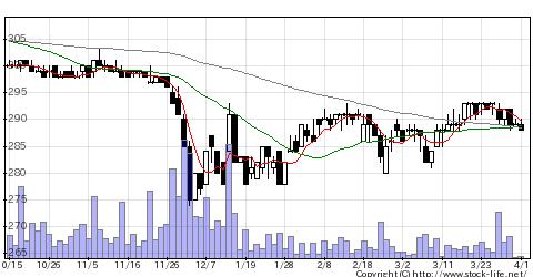 2340極楽湯HDの株価チャート