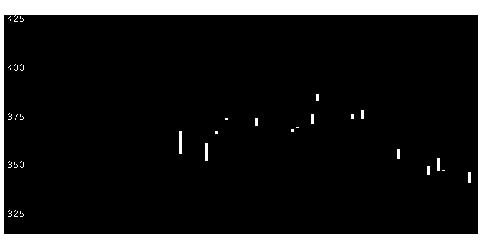 2342トランスGの株式チャート