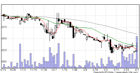 2344平安レイサービスの株価チャート