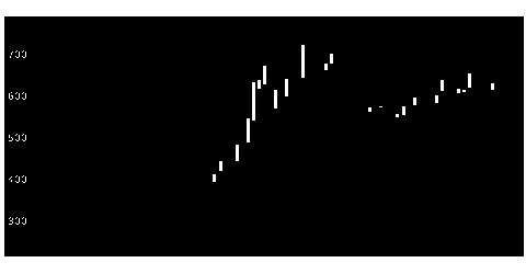 2345クシムの株価チャート