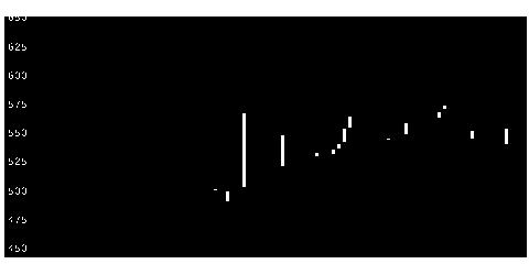 2351ASJの株価チャート