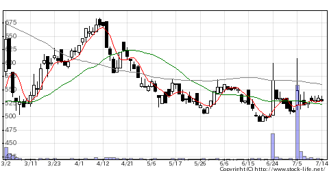 2351ASJの株式チャート