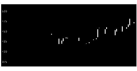 2354YEデジタルの株式チャート