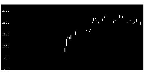 2371カカクコムの株式チャート