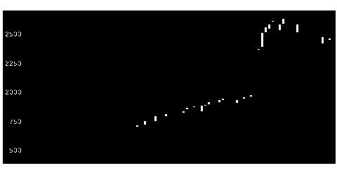 2372アイロムGの株価チャート