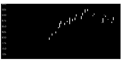 2374セントケアの株価チャート