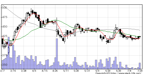 2375ギグワークスの株価チャート