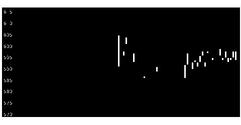 2376サイネックスの株価チャート