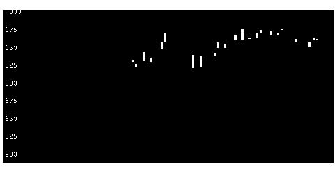 2378ルネサンスの株価チャート