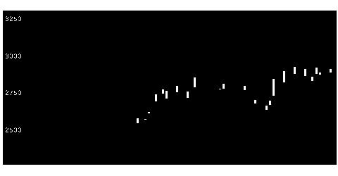 2384SBSHDの株式チャート
