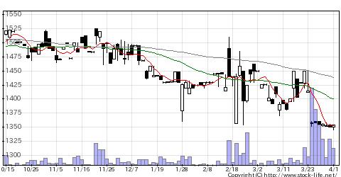2391プラネットの株価チャート