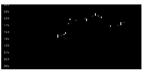 2393ケアサプライの株式チャート
