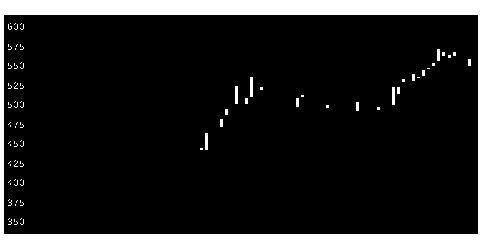 2397DNAチップ研究所の株価チャート