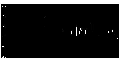 2402アマナの株式チャート