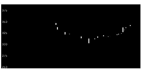 2404鉄人化計画の株価チャート