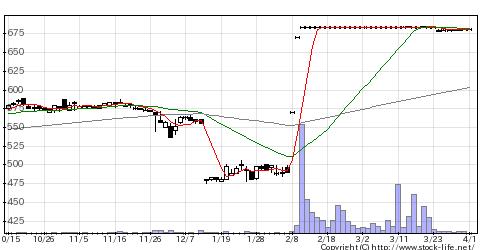 2406アルテHDの株価チャート