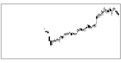 2429ワールドHDの株式チャート
