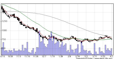 2484出前館の株価チャート