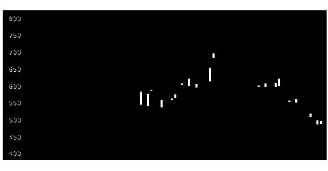 2497ユナイテッドの株価チャート