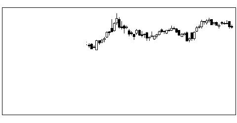2501サッポロHDの株価チャート