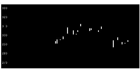 2533オエノンHDの株価チャート