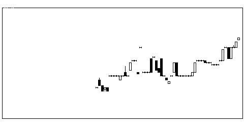 2551マルサンアイの株式チャート