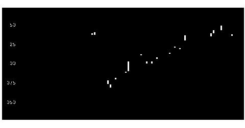 2566日興日経リートのチャート