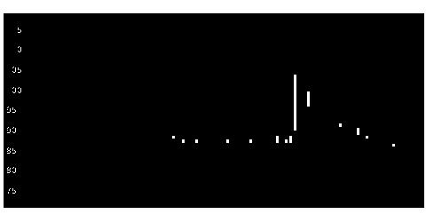 2586フルッタの株価チャート