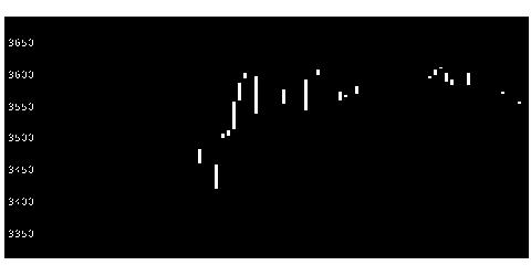 2612かどや製油のチャート