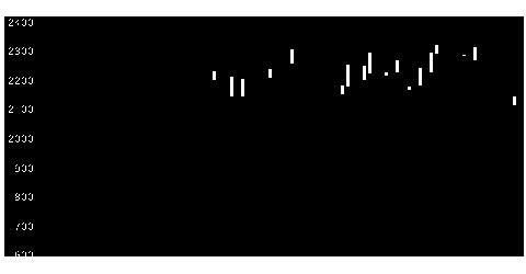 2628iF中国科創のチャート