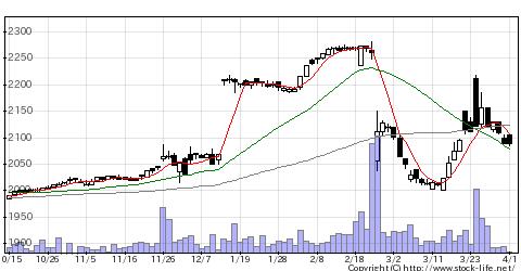 2653イオン九州の株価チャート