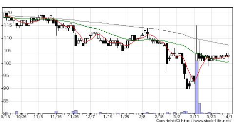 2666オートWの株価チャート