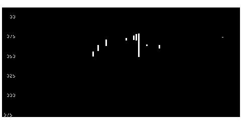 2668タビオの株価チャート