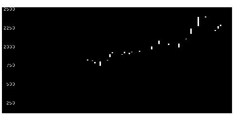 2676高千穂交易の株式チャート