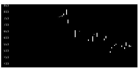 2689カワニシの株価チャート