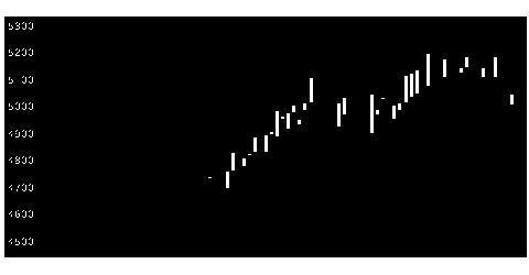 2692伊藤忠食の株式チャート