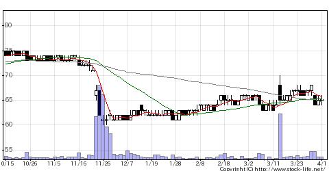 2694G・テイストの株式チャート