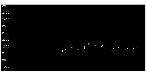 2698キャンドゥの株価チャート