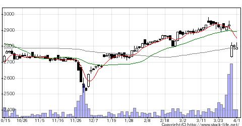 2705大戸屋ホールディングスの株価チャート